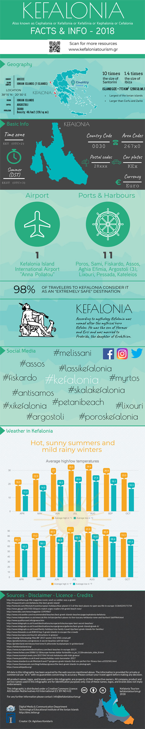 Kefalonia Facts & Info
